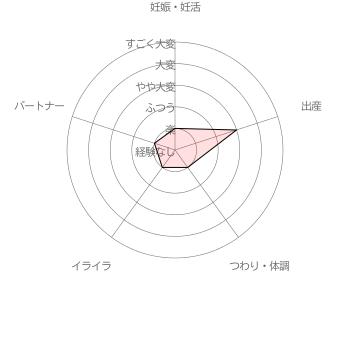 葉酸サプリ オーガニックレーベル葉酸利用者( 30代後半女性 出産後7ヵ月)による妊活・妊娠~出産の苦労レベル5段階評価(2016年6月30日 当サイト独自調査結果による)