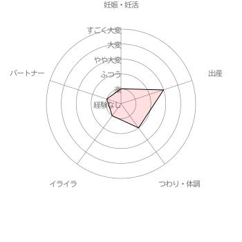 葉酸サプリ 女性100人の声から生まれたAFCの葉酸サプリ利用者( 40代前半女性 妊活2ヵ月)による妊活・妊娠~出産の苦労レベル5段階評価(2016年6月30日 当サイト独自調査結果による)