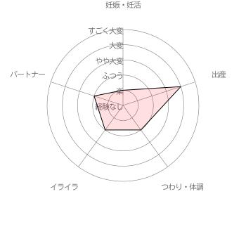 葉酸サプリ ベルタ葉酸サプリ利用者( 30代前半女性 出産後5ヵ月)による妊活・妊娠~出産の苦労レベル5段階評価(2016年6月30日 当サイト独自調査結果による)
