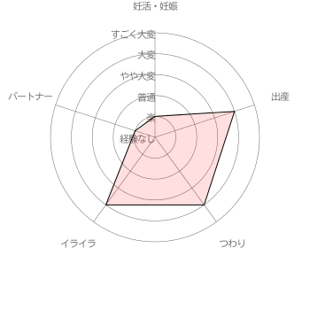 こはるちゃんのママさんの妊活・妊娠・出産に関する苦労レベル自己評価結果 [調査期間 2017/1/11~1/31 調査対象者 100名]
