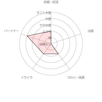 葉酸サプリ ベジママ利用者( 30代前半女性 妊活6ヵ月)による妊活・妊娠~出産の苦労レベル5段階評価(2016年6月30日 当サイト独自調査結果による)