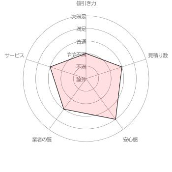 引越し侍の「値引き力」「見積り数」「安心感」「業者の質」「サービス」に対する利用者アヤコさんの各項目5段階評価(調査期間 2017/1/11~1/31 調査対象者 100名)