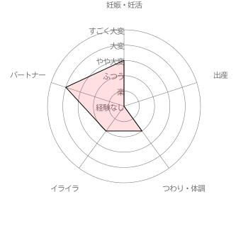 葉酸サプリ 女性100人の声から生まれたAFCの葉酸サプリ利用者( 30代前半女性 妊活2年)による妊活・妊娠~出産の苦労レベル5段階評価(2016年6月30日 当サイト独自調査結果による)