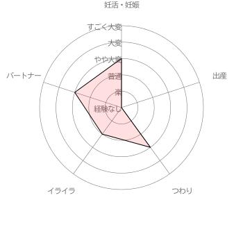 みのりさんさんの妊活・妊娠・出産に関する苦労レベル自己評価結果 [調査期間 2017/1/11~1/31 調査対象者 100名]