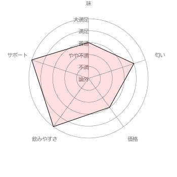 かえでさんさんのベルタ葉酸サプリに対する評価結果 [調査期間 2017/1/11~1/31 調査対象者 100名]