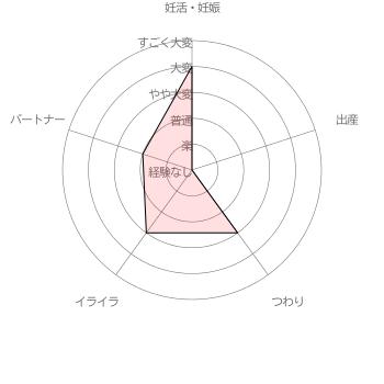すみこさんさんの妊活・妊娠・出産に関する苦労レベル自己評価結果 [調査期間 2017/1/11~1/31 調査対象者 100名]