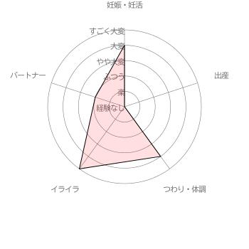 葉酸サプリ ベルタ葉酸サプリ利用者( 40代前半女性 妊活2年)による妊活・妊娠~出産の苦労レベル5段階評価(2016年6月30日 当サイト独自調査結果による)