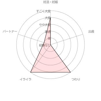 ちえさんさんの妊活・妊娠・出産に関する苦労レベル自己評価結果 [調査期間 2017/1/11~1/31 調査対象者 100名]