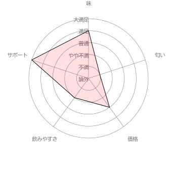 しおりちゃんのママさんのベルタ葉酸サプリに対する評価結果 [調査期間 2017/1/11~1/31 調査対象者 100名]