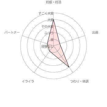 葉酸サプリ パティ葉酸サプリ利用者( 20代後半女性 出産後1年)による妊活・妊娠~出産の苦労レベル5段階評価(2016年6月30日 当サイト独自調査結果による)