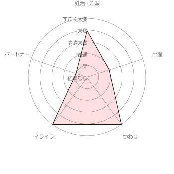 さくらちゃんのママさんの妊活・妊娠・出産に関する苦労レベル自己評価結果 [調査期間 2017/1/11~1/31 調査対象者 100名]