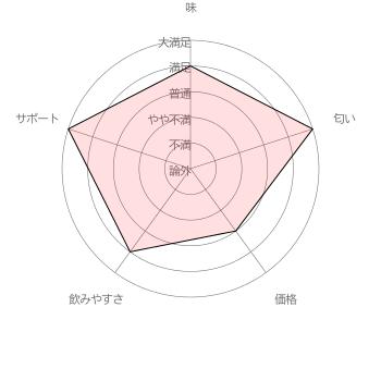 あかりちゃんのママさんのベルタ葉酸サプリに対する評価結果 [調査期間 2017/1/11~1/31 調査対象者 100名]