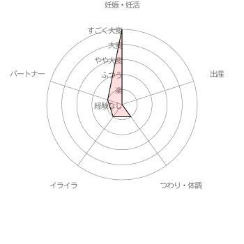 葉酸サプリ 女性100人の声から生まれたAFCの葉酸サプリ利用者( 30代後半女性 妊娠8ヵ月)による妊活・妊娠~出産の苦労レベル5段階評価(2016年6月30日 当サイト独自調査結果による)