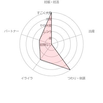 葉酸サプリ ゆめやの葉酸サプリ利用者( 30代後半女性 妊娠2ヵ月)による妊活・妊娠~出産の苦労レベル5段階評価(2016年6月30日 当サイト独自調査結果による)