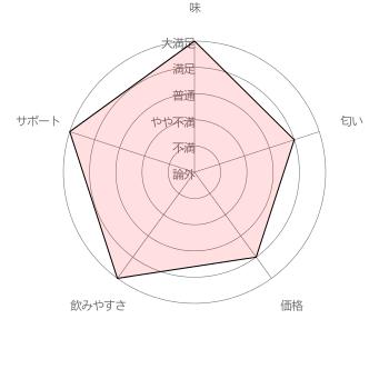 すみれちゃんのママさんのベルタ葉酸サプリに対する評価結果 [調査期間 2017/1/11~1/31 調査対象者 100名]