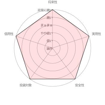 ジュンさん(40代前半男性)の仮想通貨に対する評価【調査期間 2017/11/15~11/28 調査対象者 合計100名 / インターネット調査】
