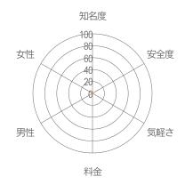 フレンドナビレーダーチャート