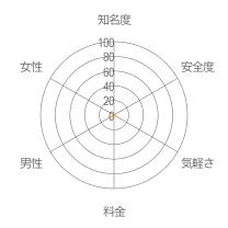 iikoto(いいこと)レーダーチャート