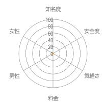 オレンジトークレーダーチャート