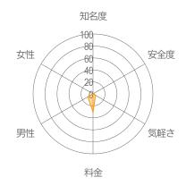 タダアイレーダーチャート