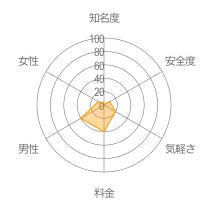 完全無料レーダーチャート