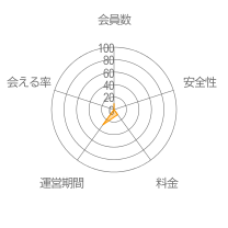 遊びトーークレーダーチャート