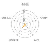 セルフィーチャットレーダーチャート