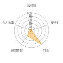MarinChat(マリンチャット)レーダーチャート