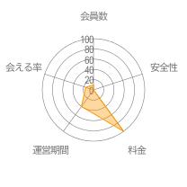 Chattyレーダーチャート
