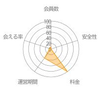 タダトークレーダーチャート