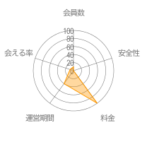 anyレーダーチャート