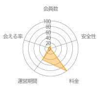 QQ日本版レーダーチャート