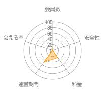 i-Mail(アイメール)レーダーチャート