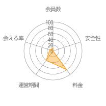 Doongleレーダーチャート