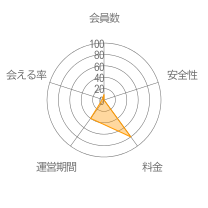 Coolioレーダーチャート