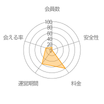 Grindrレーダーチャート