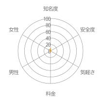 マイフレレーダーチャート