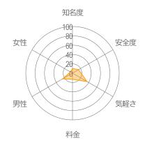 花火からの〜?レーダーチャート