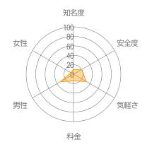 佐藤さんレーダーチャート