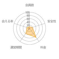 Frimレーダーチャート