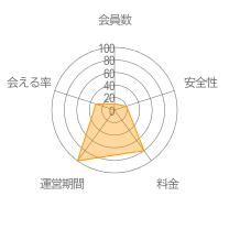 MeetMeレーダーチャート