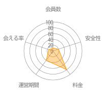Wapoレーダーチャート