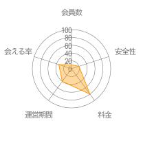 Micoレーダーチャート