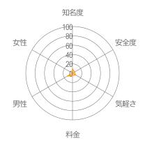 ジルレーダーチャート