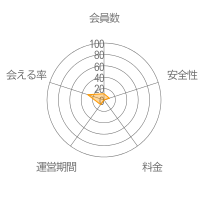 Connect(コネクト)レーダーチャート