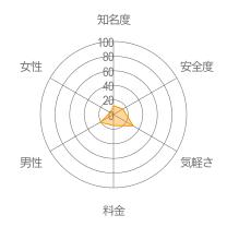 すまTALKレーダーチャート