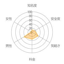 トークトークレーダーチャート