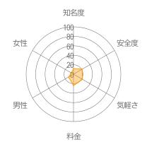 TIMELINEレーダーチャート