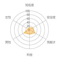 KAKAO BBSレーダーチャート