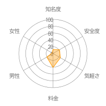 ひまたん掲示板レーダーチャート